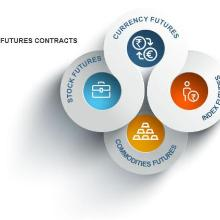Image result for security futures
